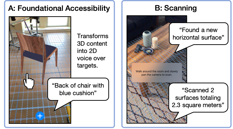 Two example prototypes for making AR apps accessible. A: Foundational Accessibility. Screenshot of a virtual chair with a voice over target around it, a speech bubble shows the app announcing 'Back of chair with blue cushion'. B: Scanning. Screenshot of AR grid overlaid on a coffee table. Speech bubbles show the app announcing 'Found a new horizontal surface' and 'Scanned 2 surfaces totaling 2.3 square meters'.