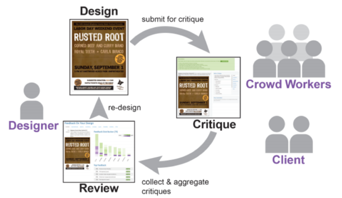 A thumbnail indicating an overview of the CrowdCrit critique process.