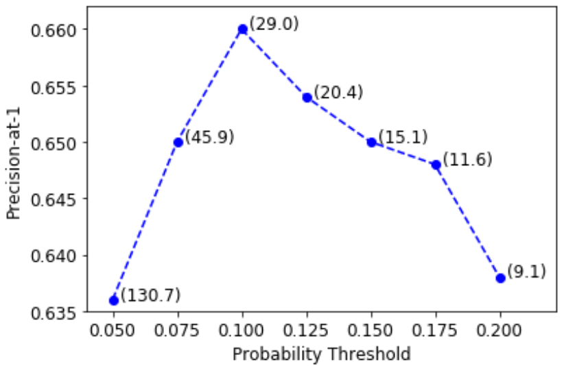A thumbnail showing a line graph of the precision-at-one of an algorithm going up as the number of noteworthy sentences considered rises. After a certain point, the number of noteworthy sentences decreases the precision at one -- indicating that lower quality noteworthy sentences add noise rather than value to the prediction.